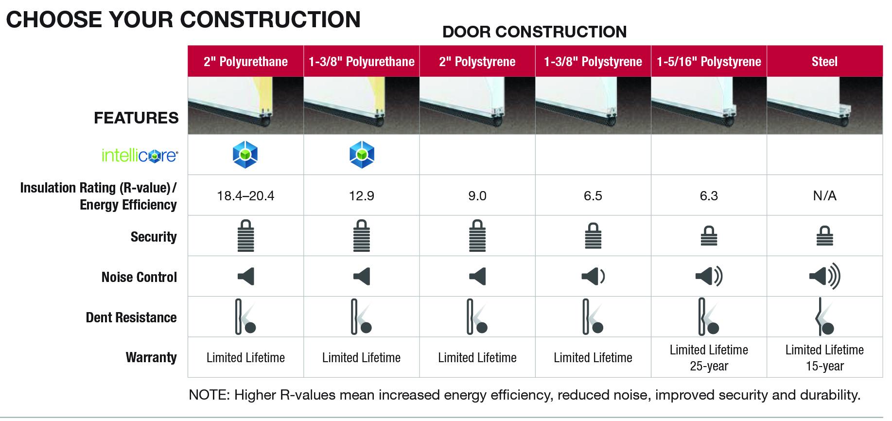 door dp home amazon spring improvement com end holmes gauge inch lock wire garage extension doors