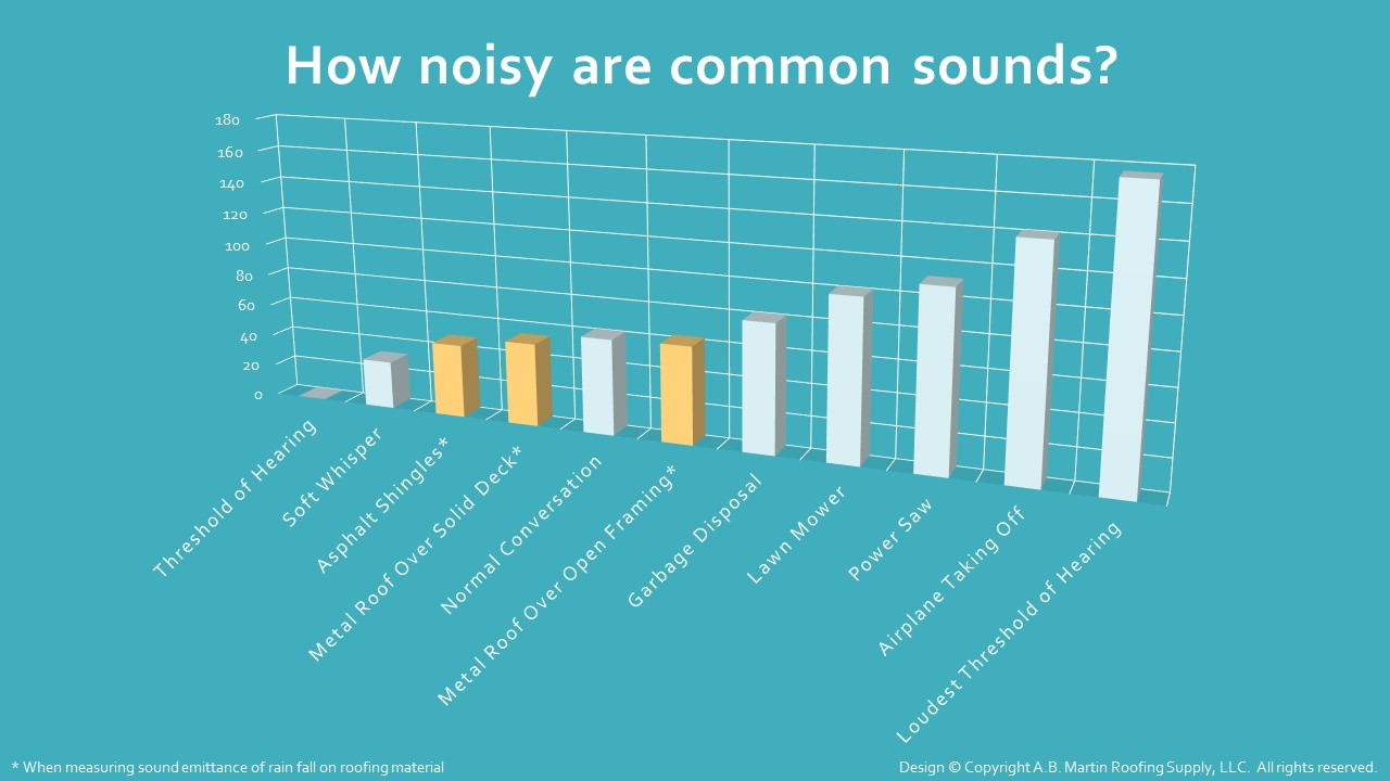 How Noisy are Common Sounds