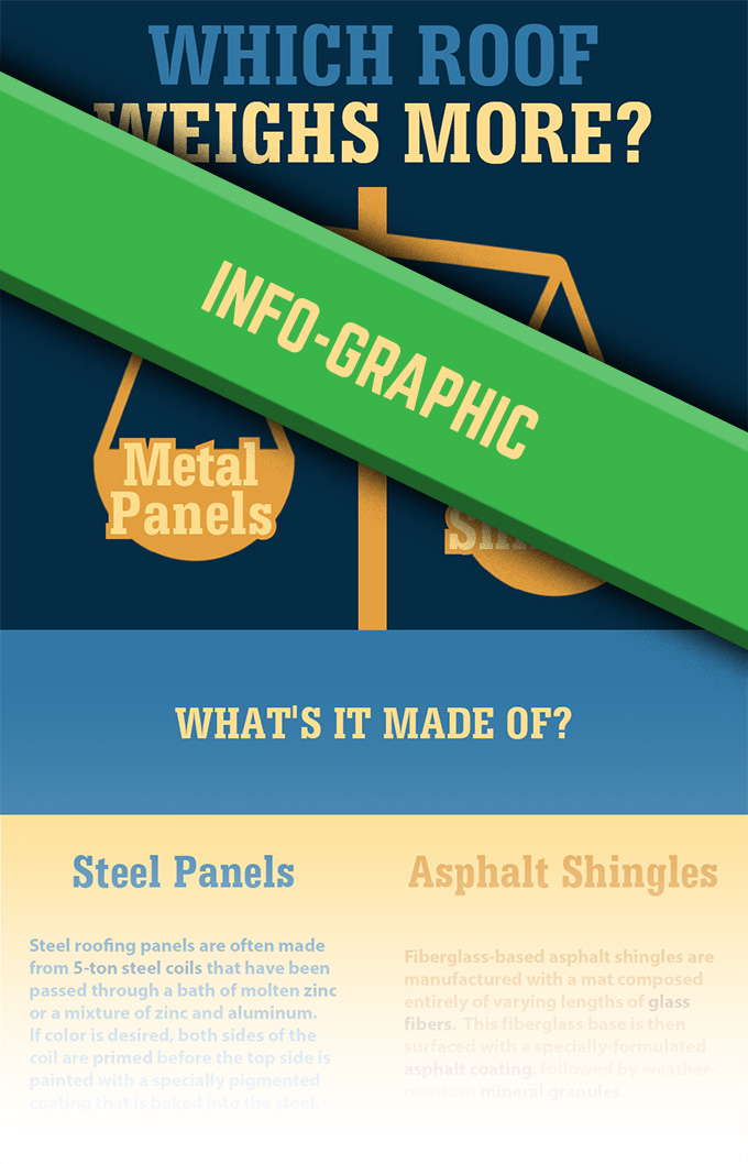 Is Metal Heavier than Shingles infographic